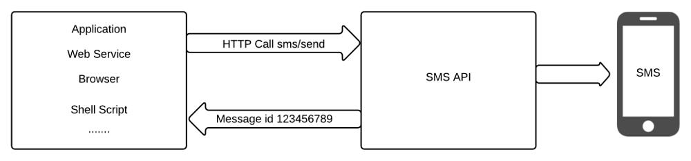 RESTful SMS API v.2